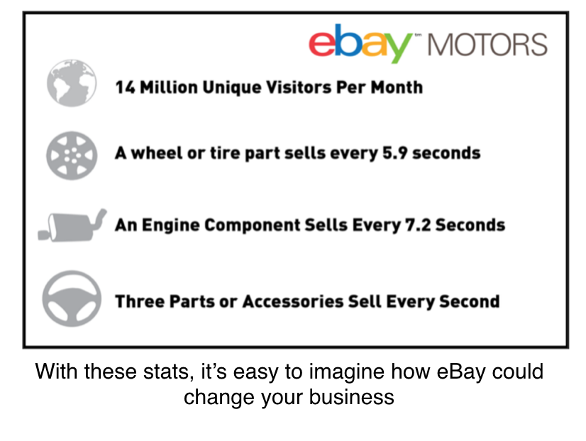From Counter To Computer Why Ebay Motors Matters To You Hollander Solutions
